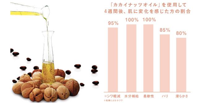 カカイナッツオイル